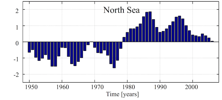 ECOSMOii_longterm_changes_NorthSea